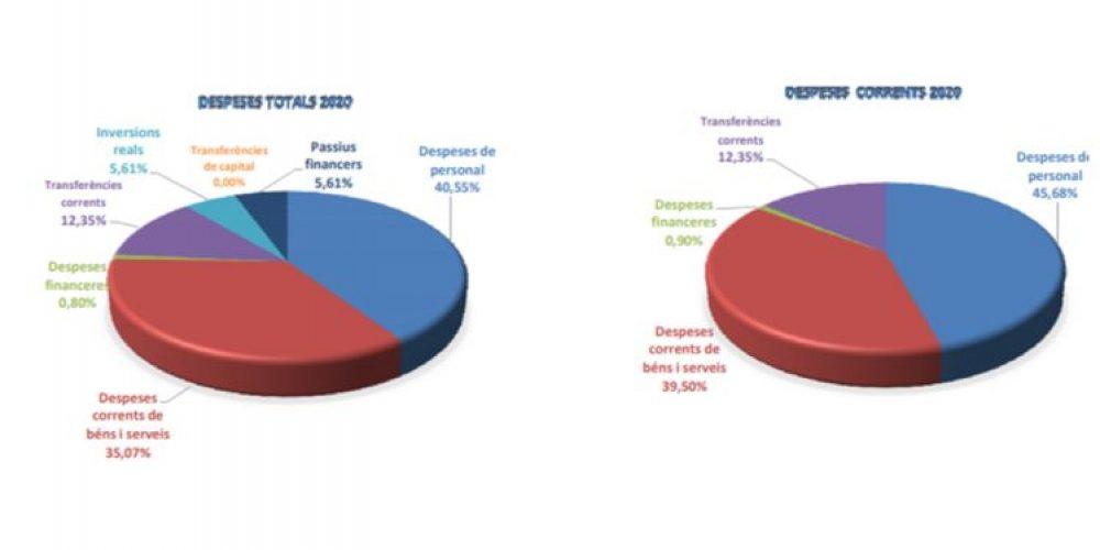 Presupuesto municipal para el 2020 en el Ayuntamiento de Esplugues de Llobregat